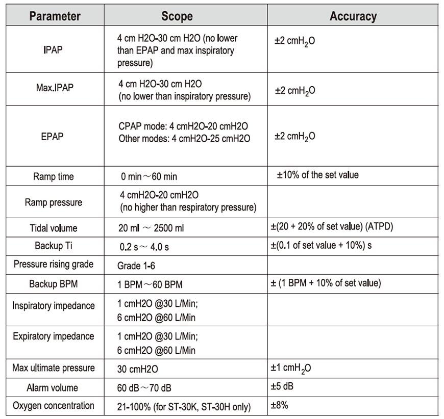 non-invasive ventilator for hospital ICU
