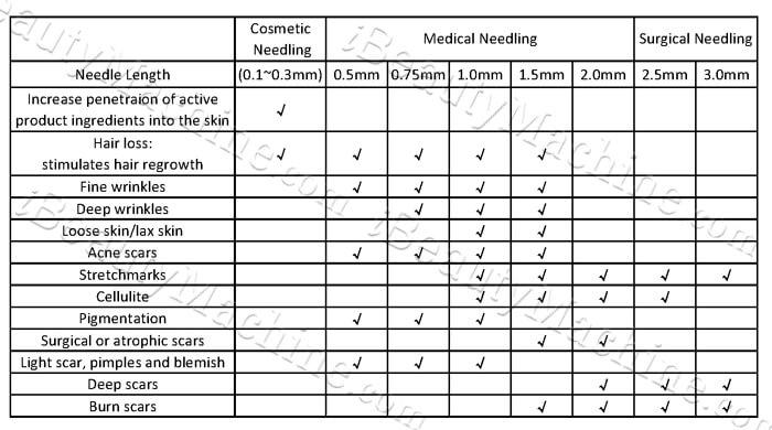 Dermaroller needle length, derma roller 0.5, derma roller 2