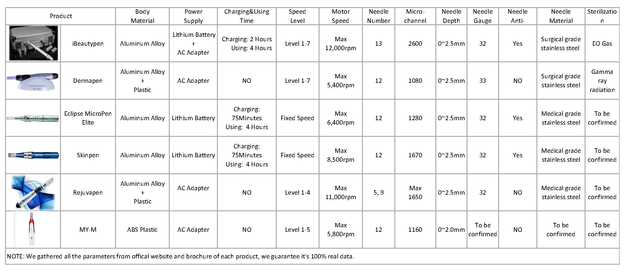 compare all brand dermapen