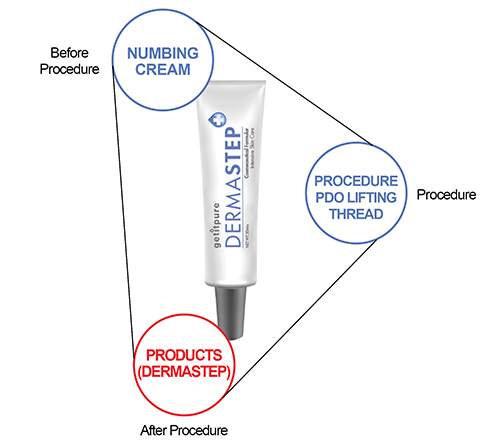 Regernation cream