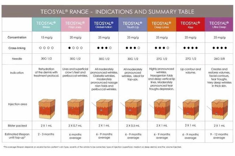 TEOSYAL product range