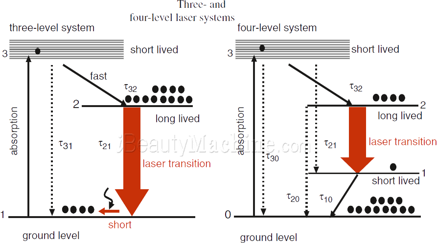 three and four level laser systems